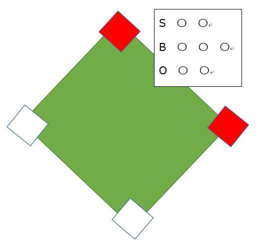 ノーアウト1,2塁の状態