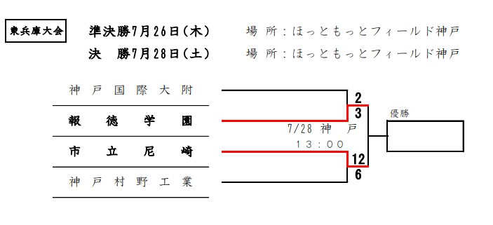 夏の高校野球2018年東兵庫大会組み合わせ