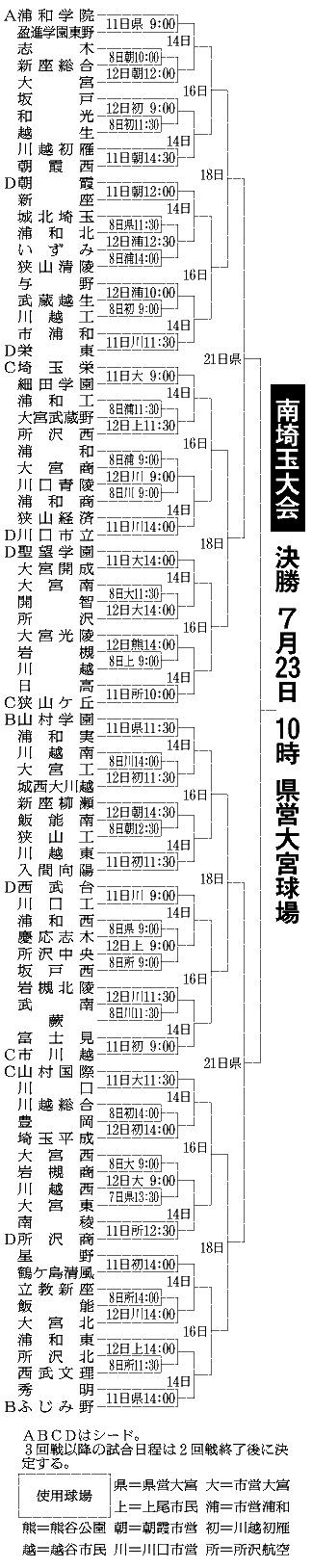 夏の高校野球2018年南埼玉大会組み合わせ