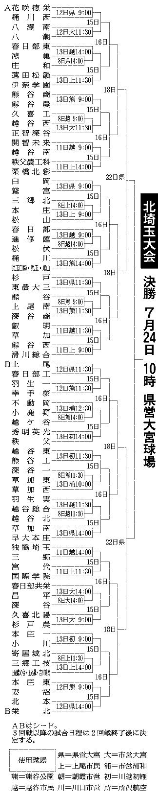 夏の高校野球2018年北埼玉大会組み合わせ