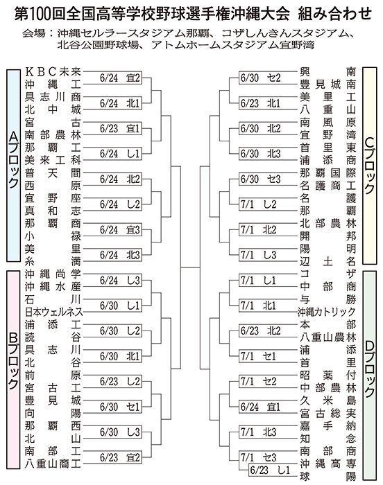 夏の高校野球2018年沖縄大会組み合わせ