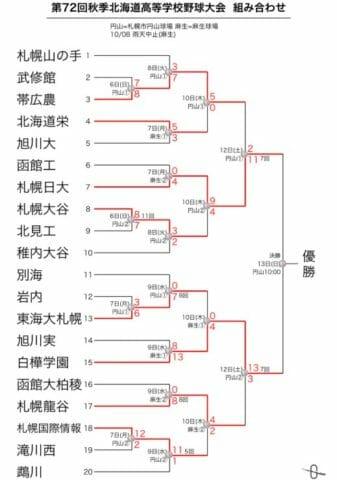 高校野球秋季大会北海道2019年組み合わせ