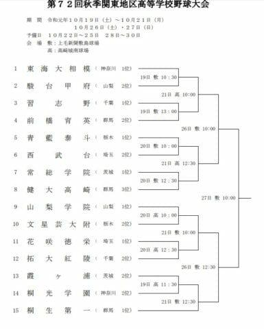 高校野球秋季大会関東2019年組み合わせ