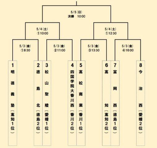 高校野球春季大会四国地区2019年組み合わせ