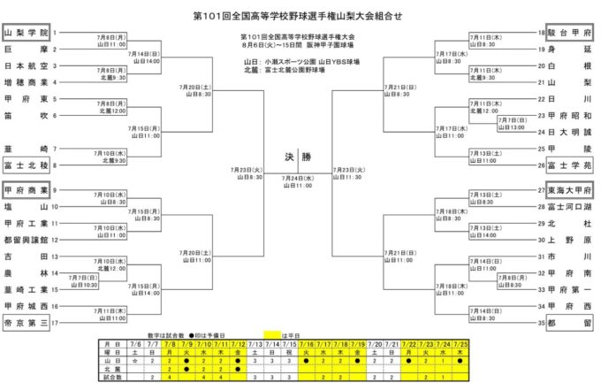 高校野球夏予選2019年山梨大会組み合わせ
