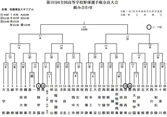 高校野球夏予選2019年奈良大会組み合わせ
