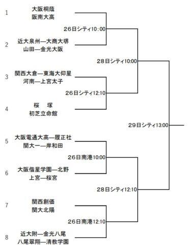 高校野球夏予選2019年大阪大会組み合わせ