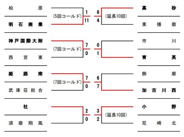 高校野球夏予選2019年兵庫大会組み合わせ