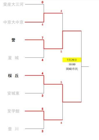 高校野球夏予選2019年愛知大会組み合わせ