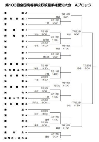 高校野球夏予選2021年愛知大会Aブロック組み合わせ
