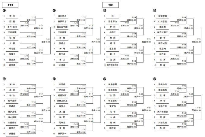 高校野球夏予選2021年兵庫大会組み合わせ