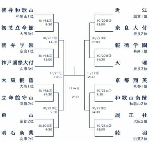 高校野球秋季大会近畿2019年組み合わせ