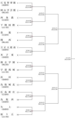 高校野球 秋季 2020 中国