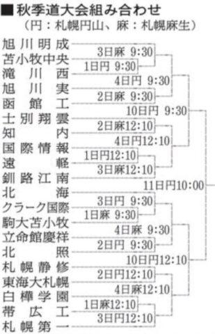 高校野球秋季大会2021北海道組み合わせ