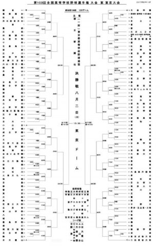 高校野球夏予選2021年東東京大会組み合わせ