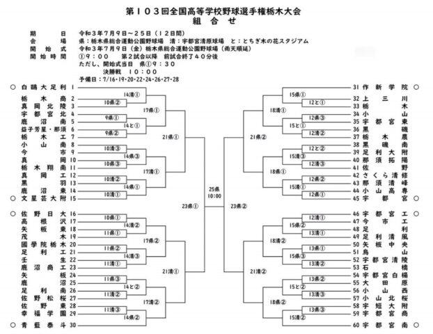 高校野球夏予選2021年栃木大会組み合わせ