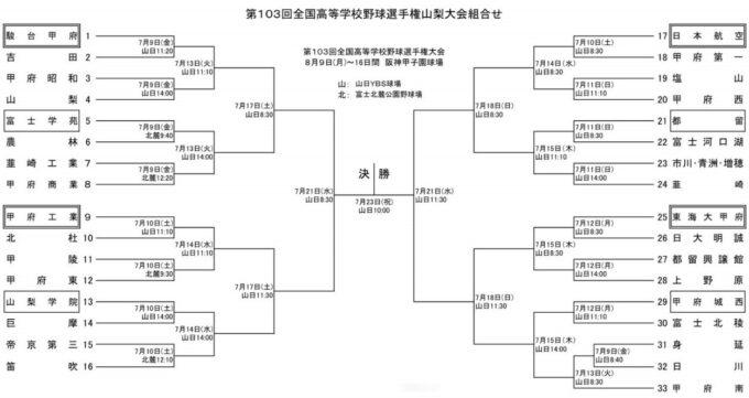 高校野球夏予選2021年山梨大会組み合わせ