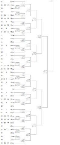 高校野球夏予選2021年広島大会組み合わせ